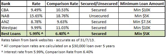 Bank Rates Comparison chart