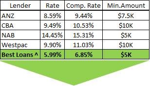 Lenders Comparison Chart