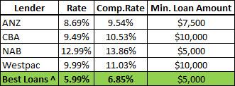 Car Loan Lender Comparison chart
